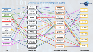 Digitale Events